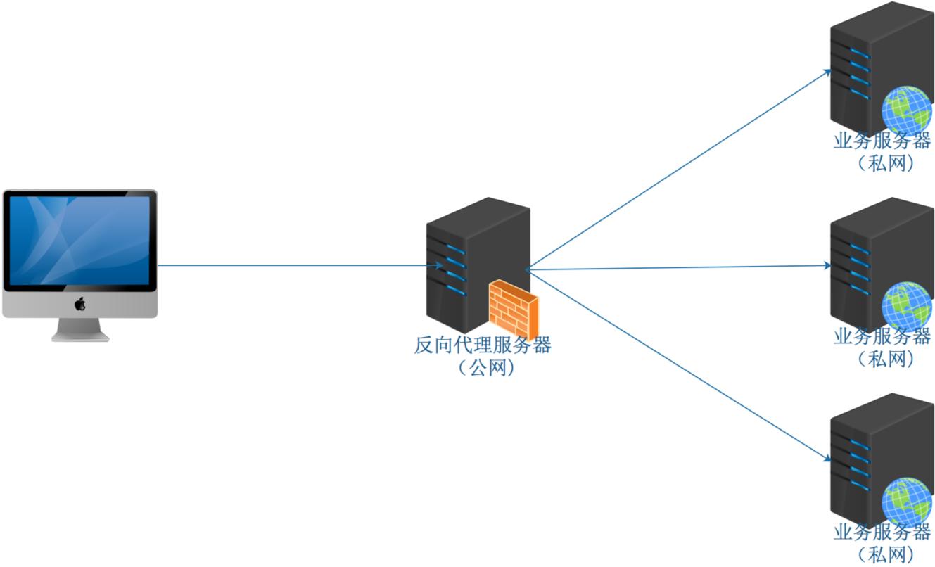 反代发布服务器.png