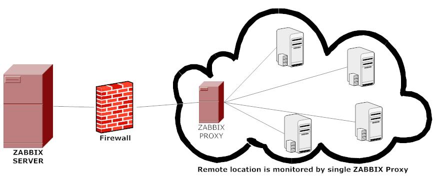 zabbix_proxy.png