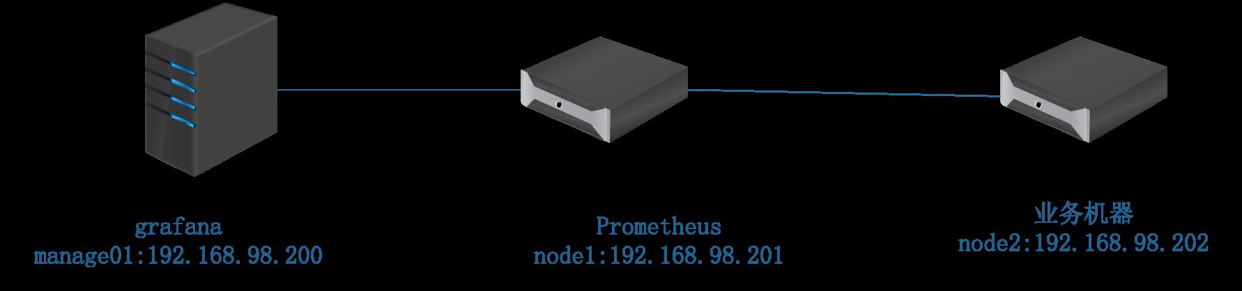 prometheus实验图.png