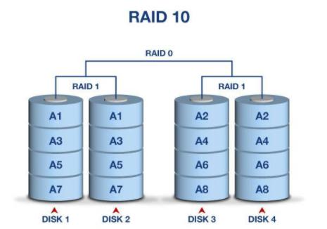 raid10.png
