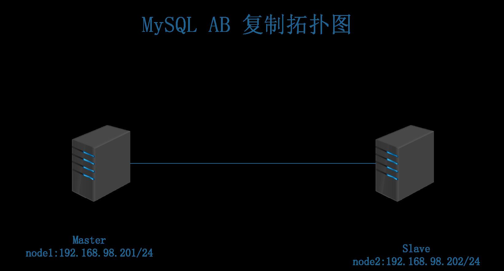 mysql_ab拓扑图.png