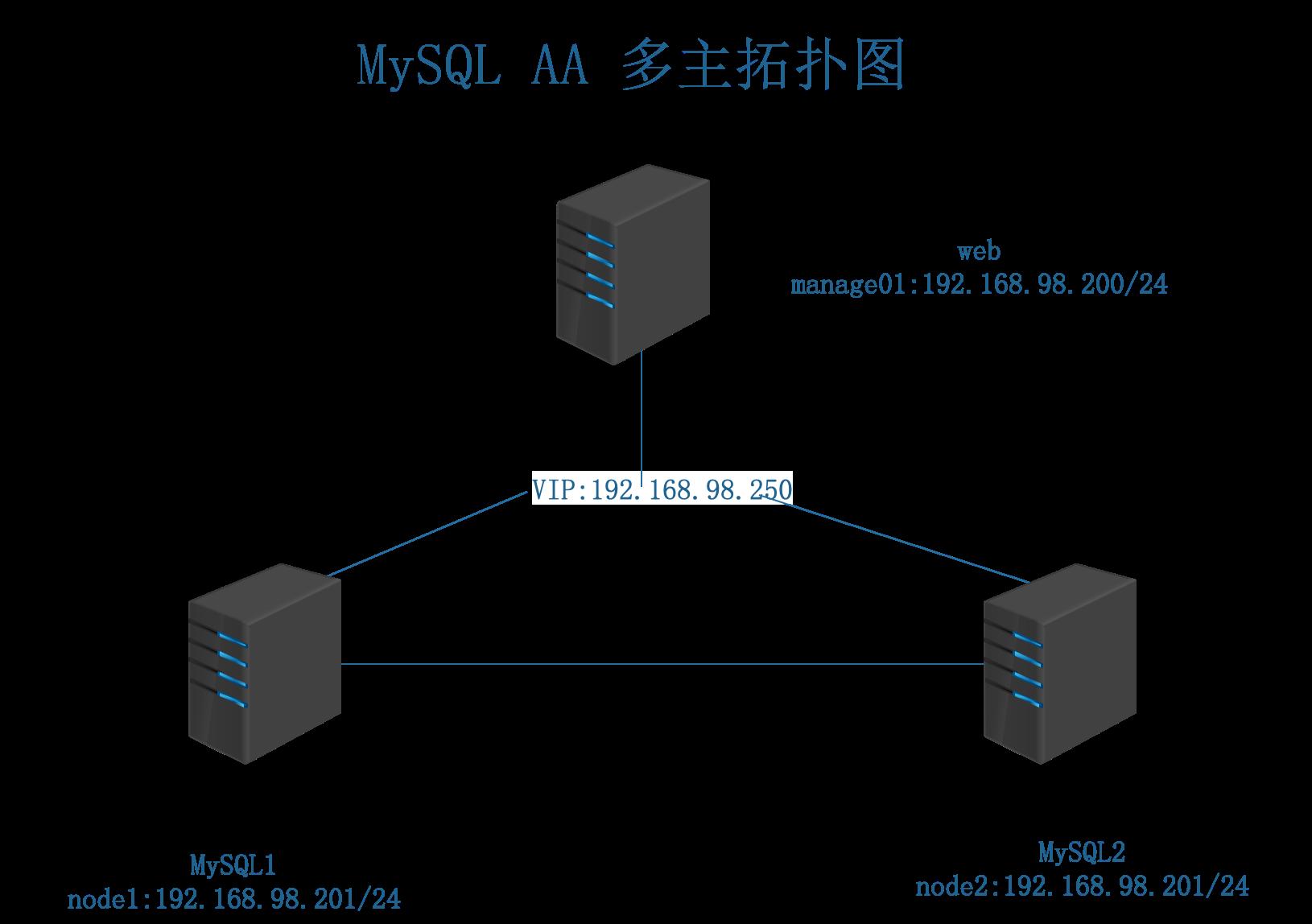 mysql_aa拓扑图.png