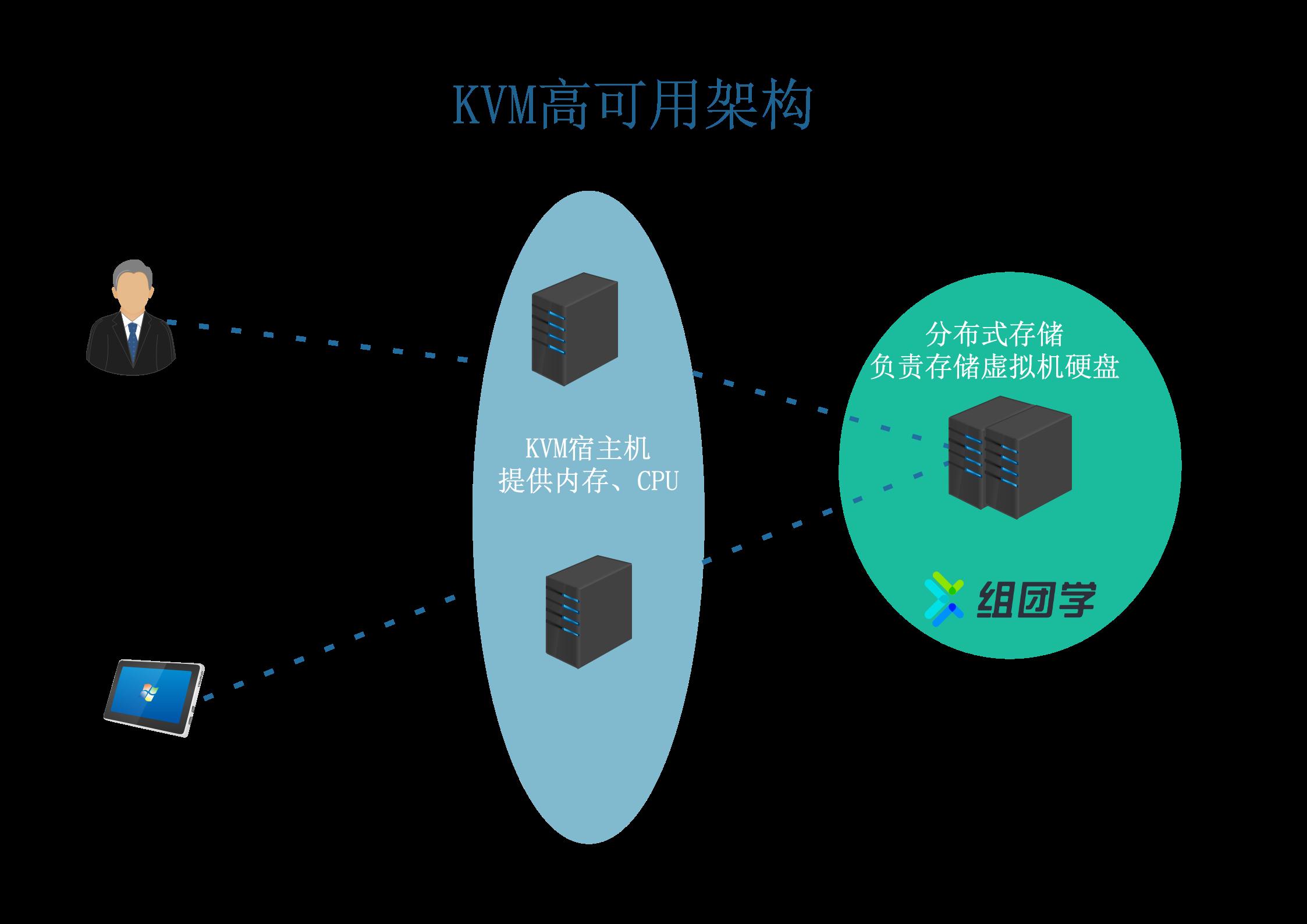 KVM虚拟机容灾架构.png