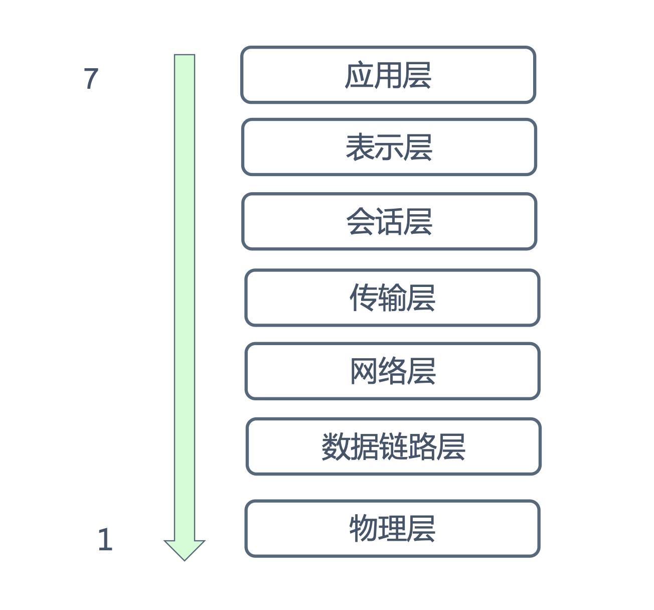 osi七层模型简图.png
