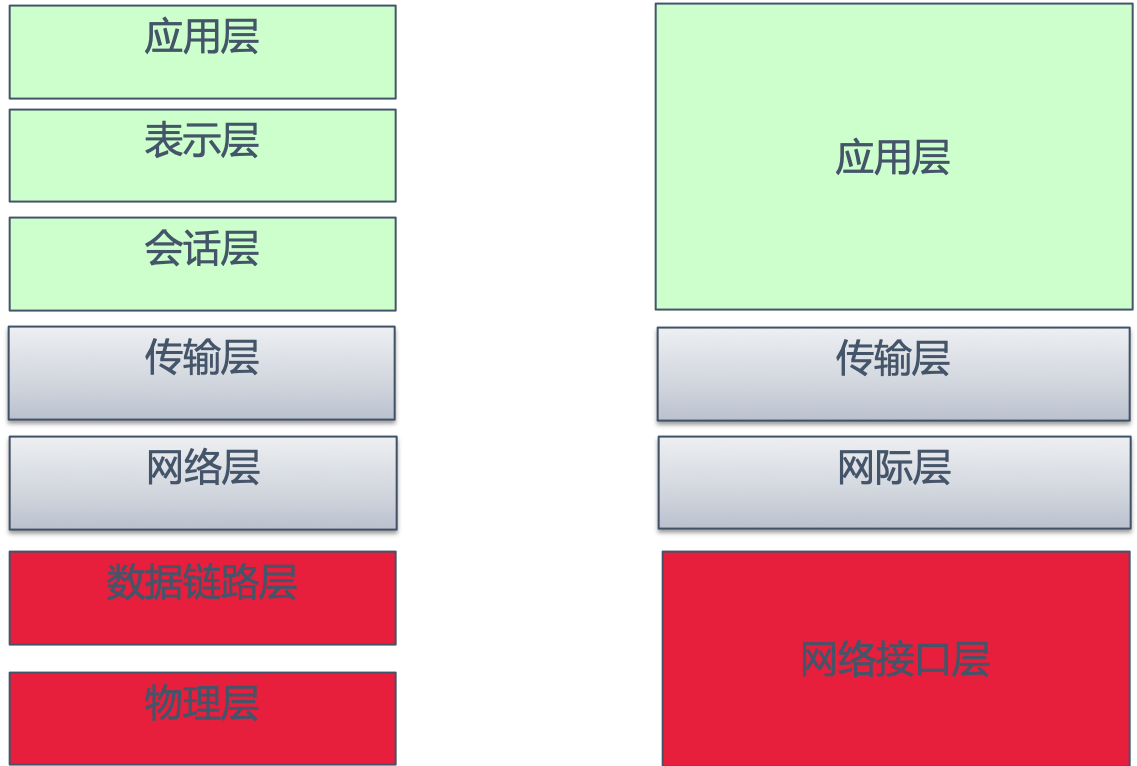 tcp:ip四层.png
